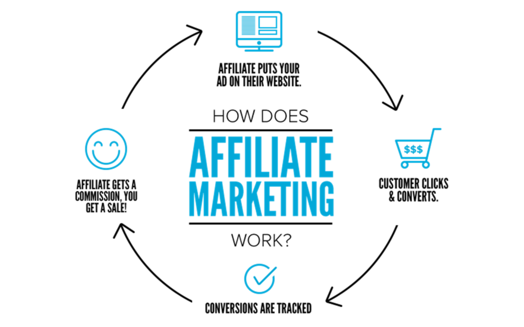 Oggi parliamo di Affiliate Marketing- 1